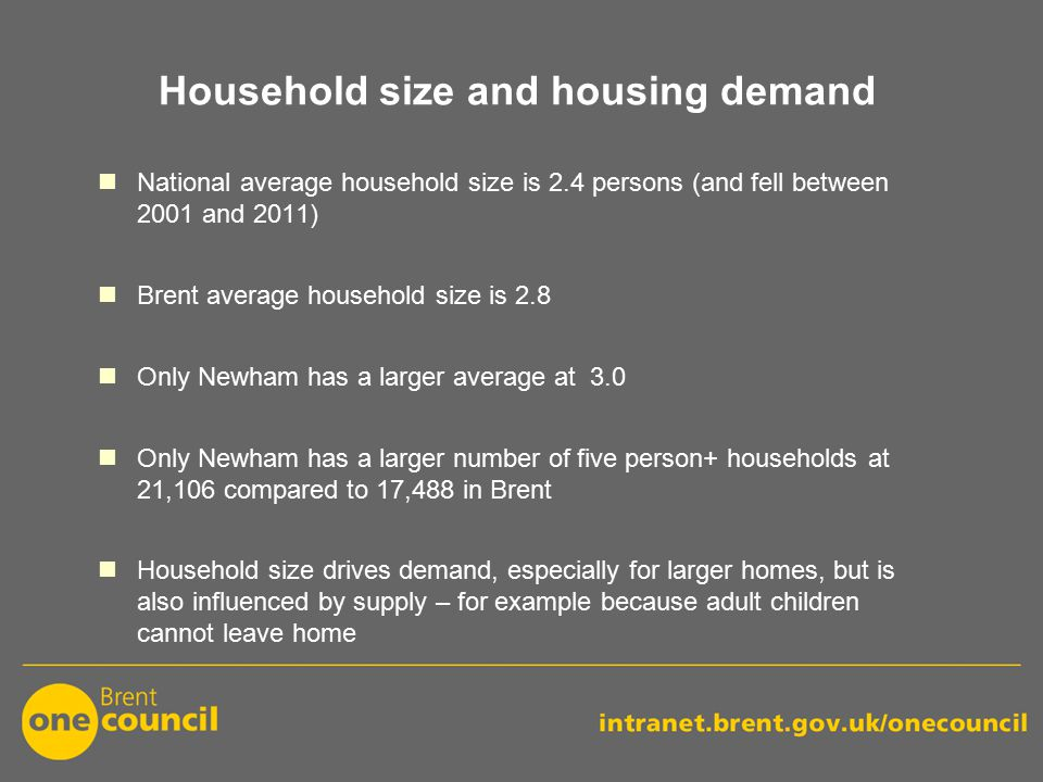 Household size and housing demand National average household size is 2.4 persons (and fell between 2001 and 2011) Brent average household size is 2.8 Only Newham has a larger average at 3.0 Only Newham has a larger number of five person+ households at 21,106 compared to 17,488 in Brent Household size drives demand, especially for larger homes, but is also influenced by supply – for example because adult children cannot leave home
