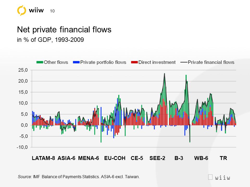  wiiw 10 Net private financial flows in % of GDP, 1993-2009 Source: IMF Balance of Payments Statistics. ASIA-6 excl. Taiwan. LATAM-8 ASIA-6MENA-6 EU