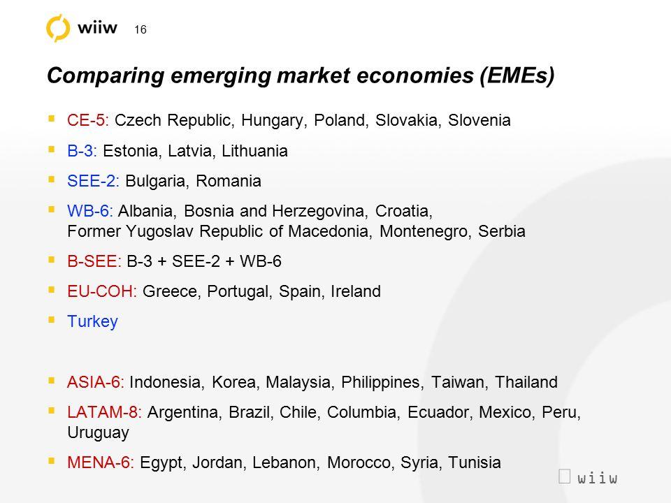  wiiw 16 Comparing emerging market economies (EMEs)  CE-5: Czech Republic, Hungary, Poland, Slovakia, Slovenia  B-3: Estonia, Latvia, Lithuania  SEE-2: Bulgaria, Romania  WB-6: Albania, Bosnia and Herzegovina, Croatia, Former Yugoslav Republic of Macedonia, Montenegro, Serbia  B-SEE: B-3 + SEE-2 + WB-6  EU-COH: Greece, Portugal, Spain, Ireland  Turkey  ASIA-6: Indonesia, Korea, Malaysia, Philippines, Taiwan, Thailand  LATAM-8: Argentina, Brazil, Chile, Columbia, Ecuador, Mexico, Peru, Uruguay  MENA-6: Egypt, Jordan, Lebanon, Morocco, Syria, Tunisia