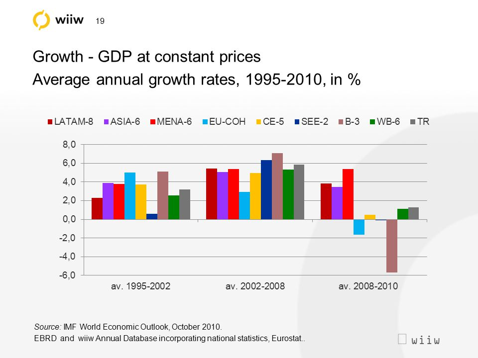  wiiw 19 Growth - GDP at constant prices Average annual growth rates, 1995-2010, in % Source: IMF World Economic Outlook, October 2010. EBRD and wii