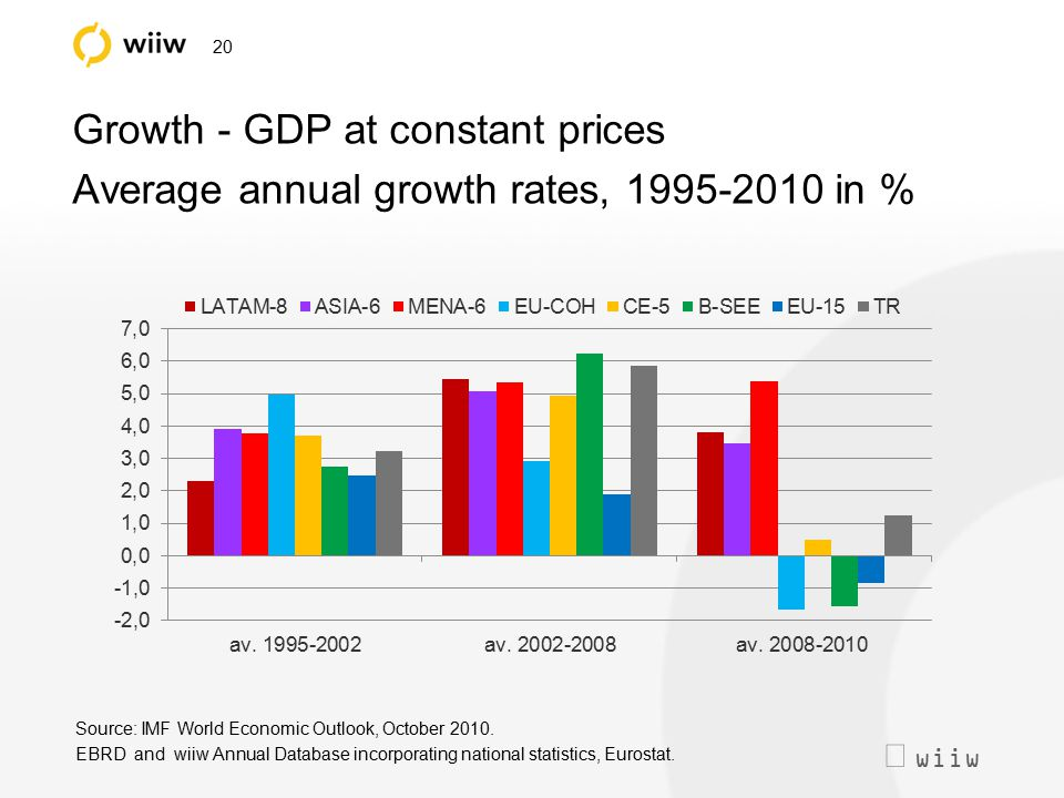  wiiw 20 Growth - GDP at constant prices Average annual growth rates, 1995-2010 in % Source: IMF World Economic Outlook, October 2010. EBRD and wiiw