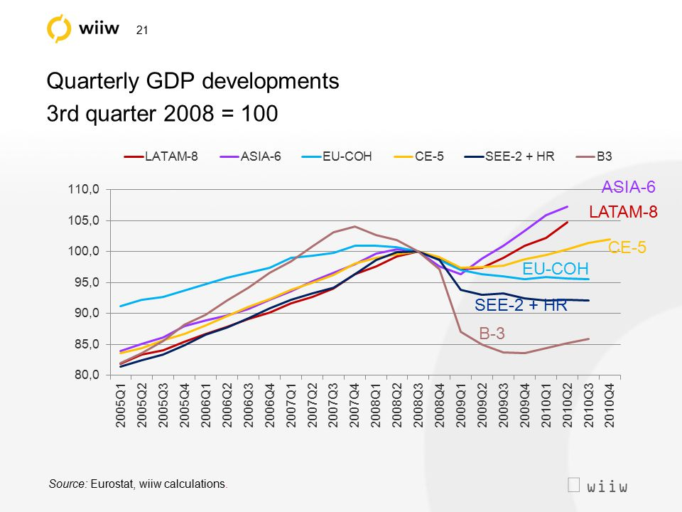  wiiw 21 Quarterly GDP developments 3rd quarter 2008 = 100 Source: Eurostat, wiiw calculations. B-3 SEE-2 + HR EU-COH CE-5 LATAM-8 ASIA-6