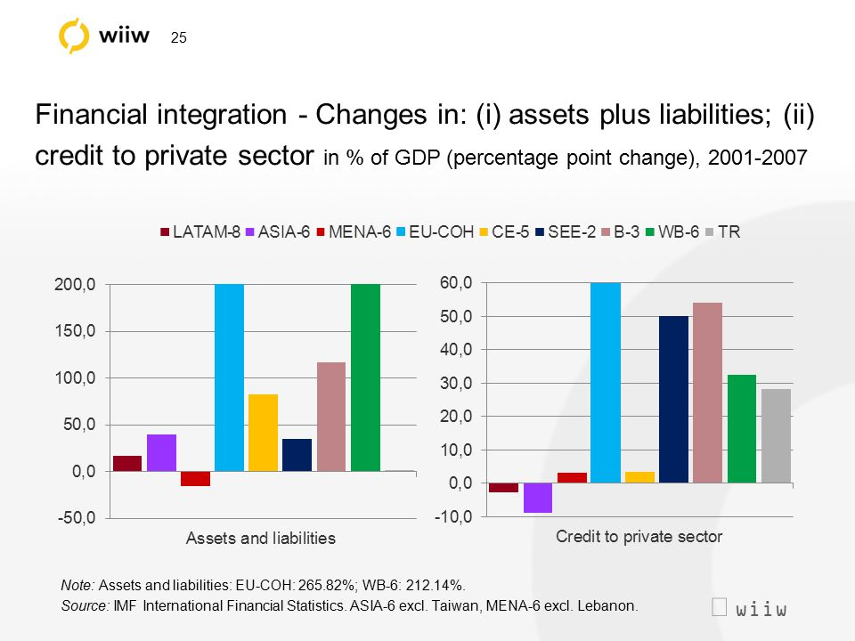  wiiw 25 Financial integration - Changes in: (i) assets plus liabilities; (ii) credit to private sector in % of GDP (percentage point change), 2001-