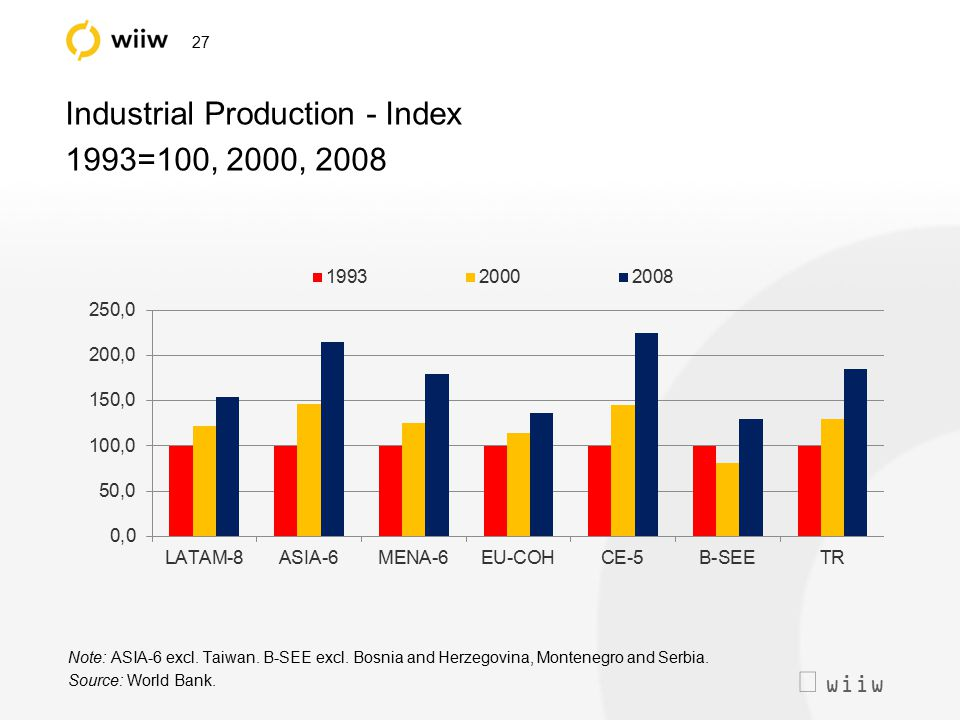  wiiw 27 Industrial Production - Index 1993=100, 2000, 2008 Note: ASIA-6 excl. Taiwan. B-SEE excl. Bosnia and Herzegovina, Montenegro and Serbia. So