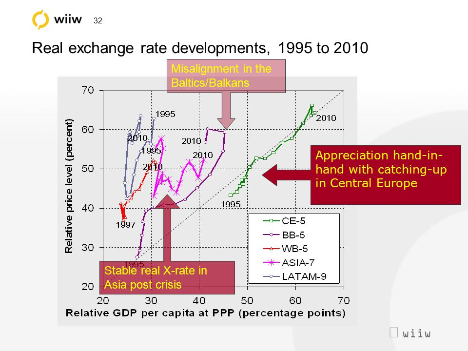  wiiw 32 Real exchange rate developments, 1995 to 2010 Appreciation hand-in- hand with catching-up in Central Europe Misalignment in the Baltics/Bal
