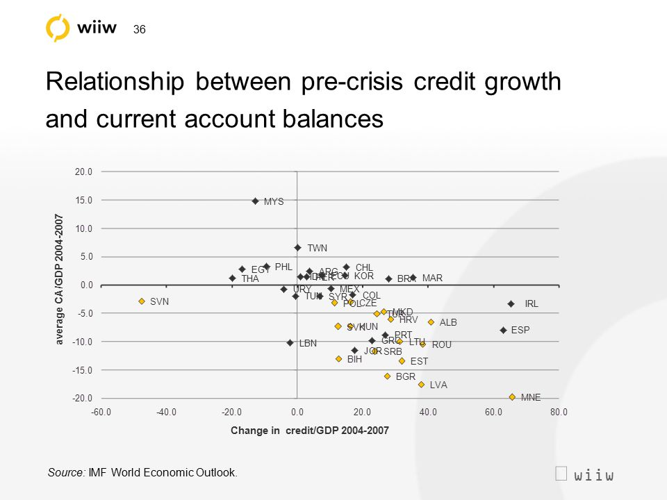  wiiw 36 Relationship between pre-crisis credit growth and current account balances Source: IMF World Economic Outlook. average CA/GDP 2004-2007 Cha