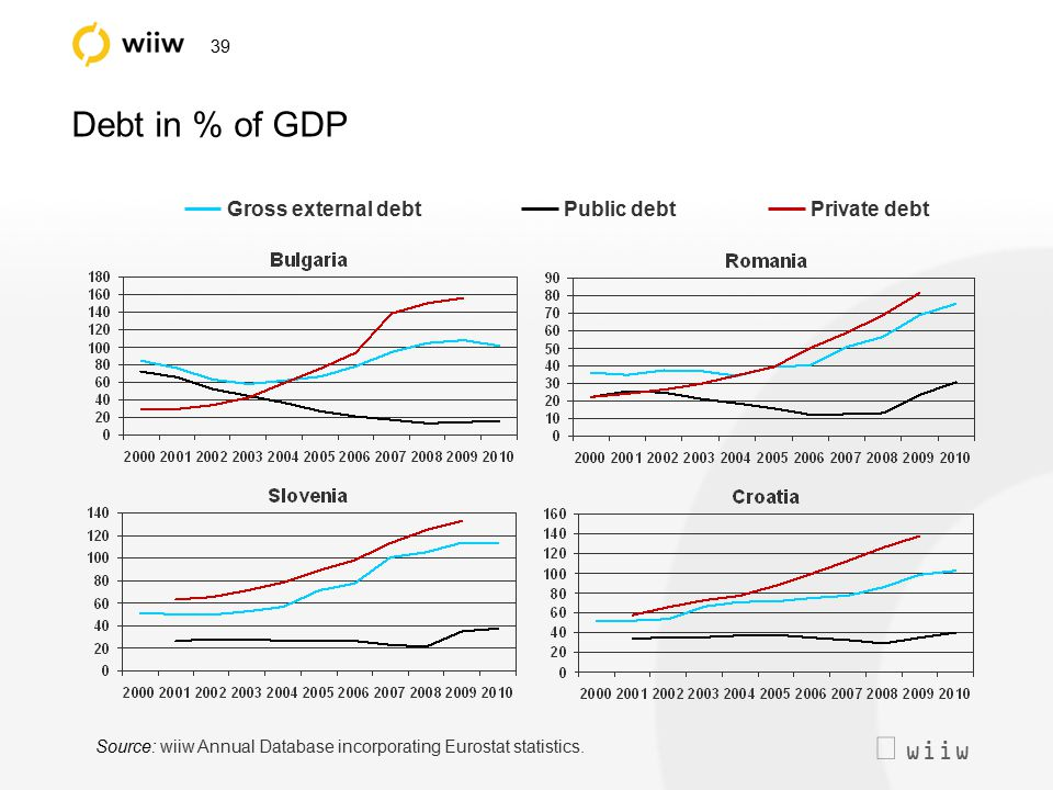  wiiw 39 Debt in % of GDP Gross external debtPublic debtPrivate debt Source: wiiw Annual Database incorporating Eurostat statistics.