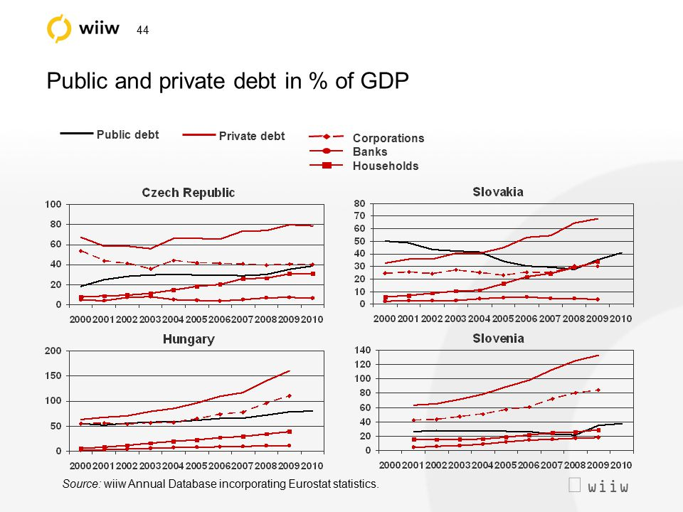  wiiw 44 Public and private debt in % of GDP Source: wiiw Annual Database incorporating Eurostat statistics. Public debt Private debt Corporations B
