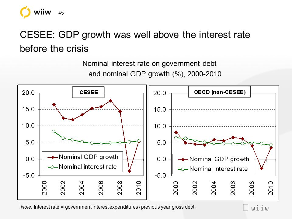  wiiw 45 CESEE: GDP growth was well above the interest rate before the crisis Nominal interest rate on government debt and nominal GDP growth (%), 2