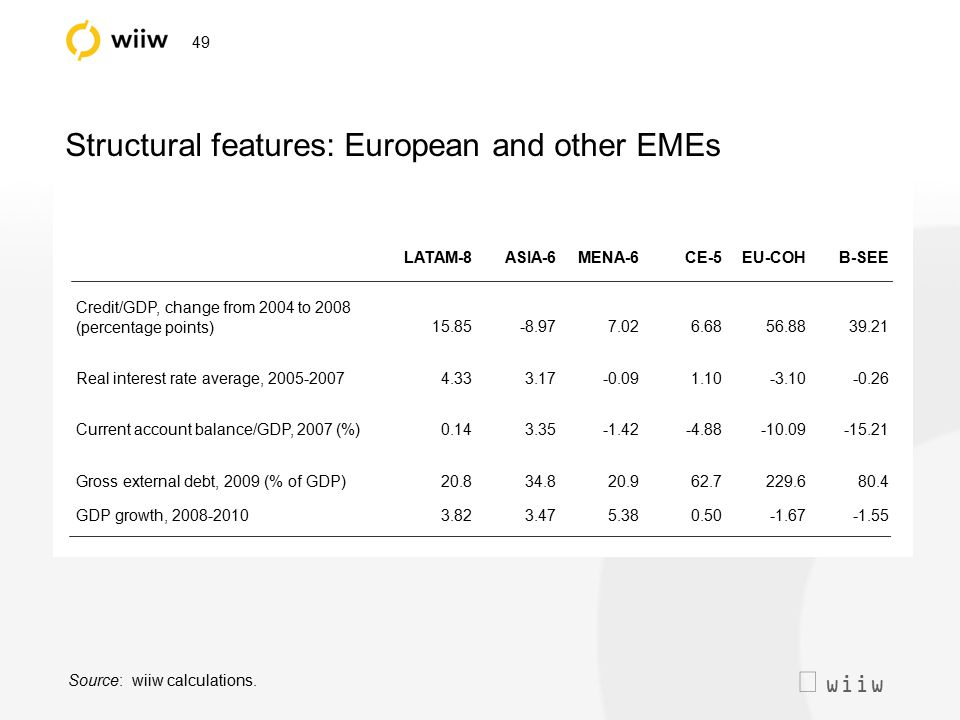  wiiw 49 Structural features: European and other EMEs LATAM-8ASIA-6MENA-6CE-5EU-COHB-SEE Credit/GDP, change from 2004 to 2008 (percentage points)15.85-8.977.026.6856.8839.21 Real interest rate average, 2005-20074.333.17-0.091.10-3.10-0.26 Current account balance/GDP, 2007 (%)0.143.35-1.42-4.88-10.09-15.21 Gross external debt, 2009 (% of GDP)20.834.820.962.7229.680.4 GDP growth, 2008-20103.823.475.380.50-1.67-1.55 Source: wiiw calculations.