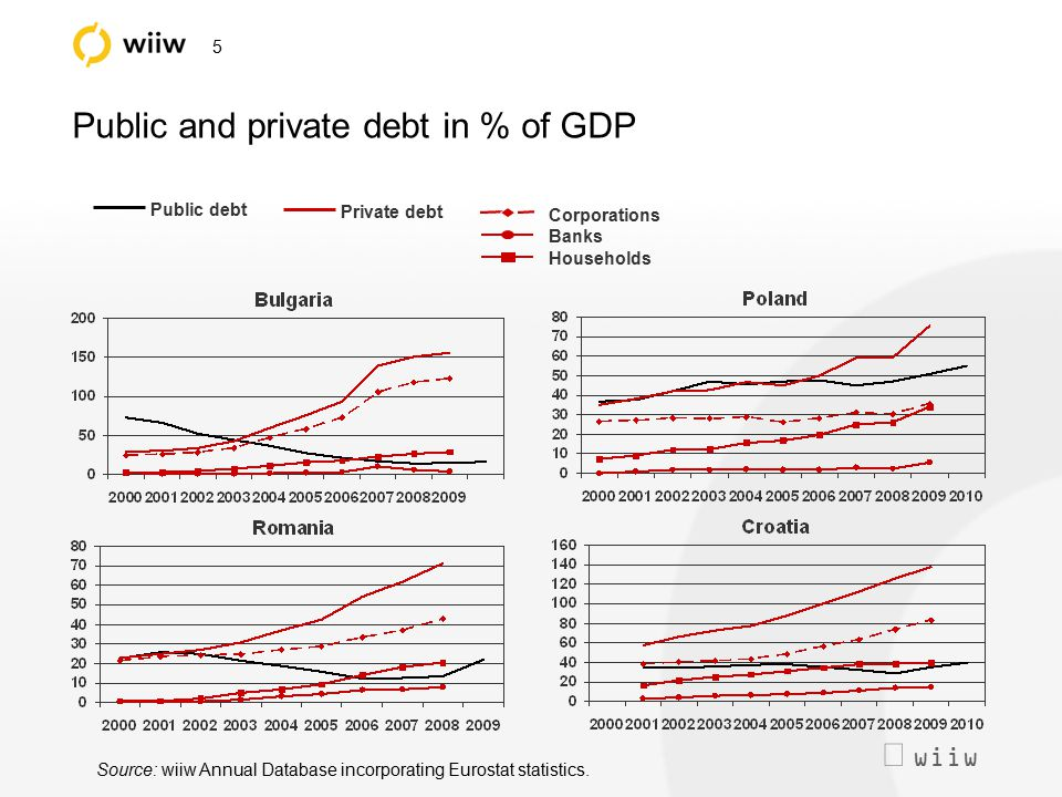  wiiw 5 Public and private debt in % of GDP Source: wiiw Annual Database incorporating Eurostat statistics. Public debt Private debt Corporations Ba