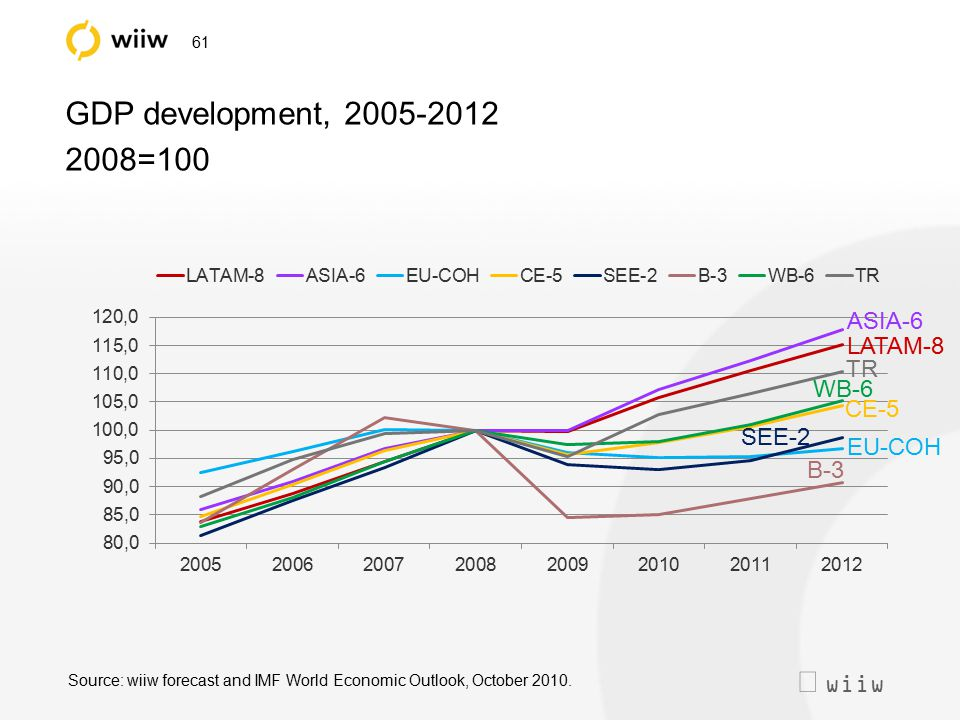  wiiw 61 GDP development, 2005-2012 2008=100 Source: wiiw forecast and IMF World Economic Outlook, October 2010. WB-6 CE-5 SEE-2 B-3 EU-COH LATAM-8