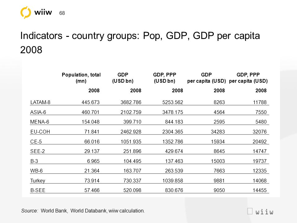  wiiw 68 Indicators - country groups: Pop, GDP, GDP per capita 2008 Population, total (mn) GDP (USD bn) GDP, PPP (USD bn) GDP per capita (USD) GDP,