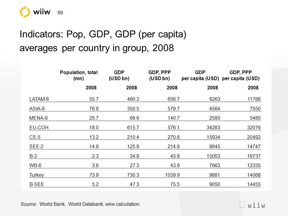  wiiw 69 Indicators: Pop, GDP, GDP (per capita) averages per country in group, 2008 Population, total (mn) GDP (USD bn) GDP, PPP (USD bn) GDP per ca
