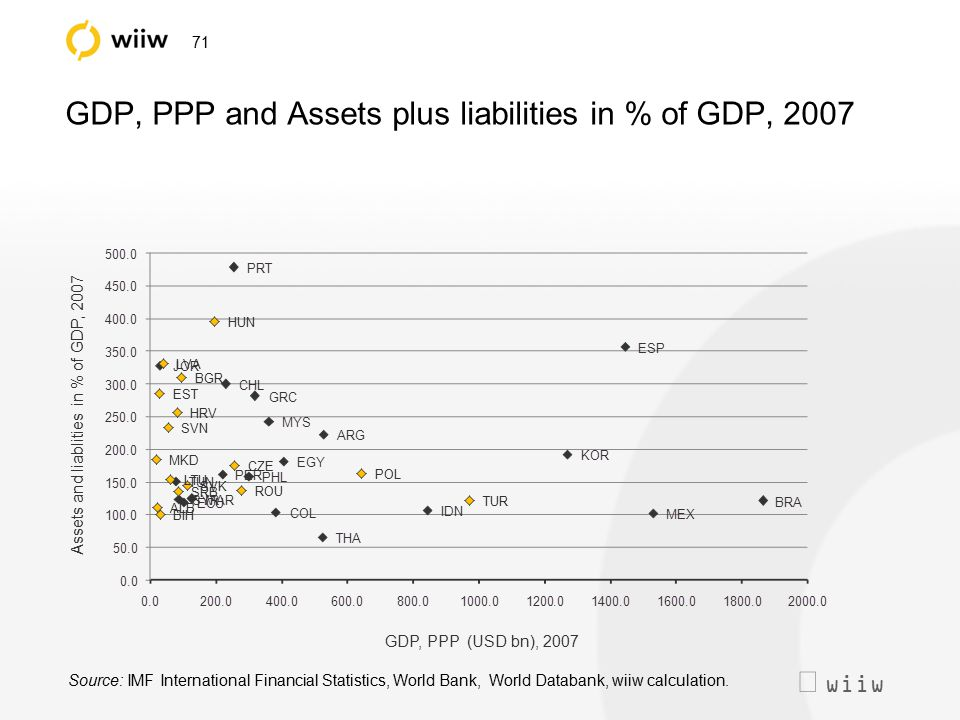  wiiw 71 GDP, PPP and Assets plus liabilities in % of GDP, 2007 Source: IMF International Financial Statistics, World Bank, World Databank, wiiw cal