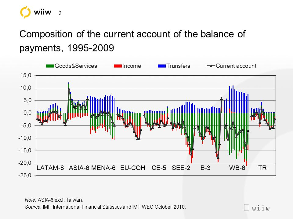  wiiw 9 Composition of the current account of the balance of payments, 1995-2009 Note: ASIA-6 excl. Taiwan. Source: IMF International Financial Stat