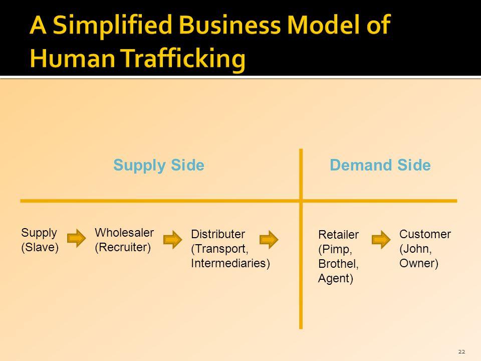 22 Supply (Slave) Customer (John, Owner) Wholesaler (Recruiter) Retailer (Pimp, Brothel, Agent) Distributer (Transport, Intermediaries) Supply SideDem