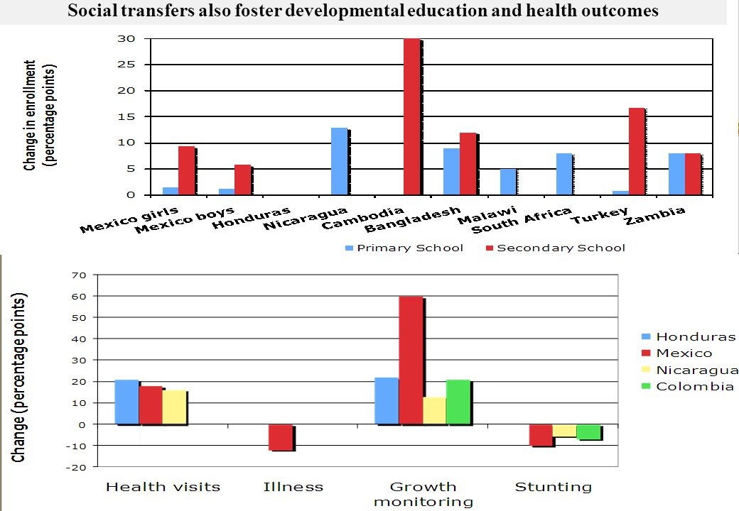 Social transfers also foster developmental education and health outcomes