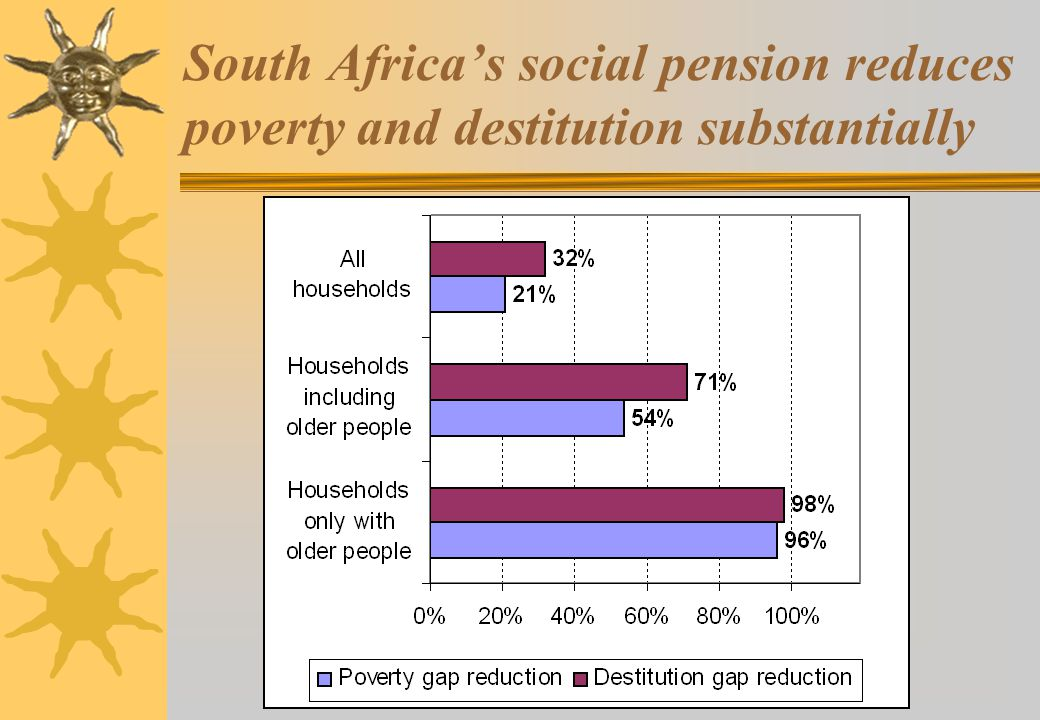 South Africa's social pension reduces poverty and destitution substantially