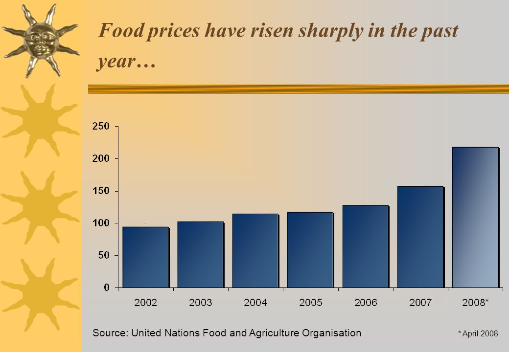 Food prices have risen sharply in the past year… Source: United Nations Food and Agriculture Organisation * April 2008