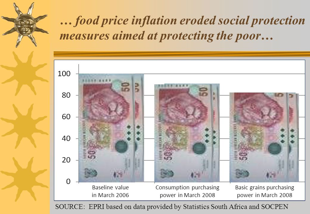 … food price inflation eroded social protection measures aimed at protecting the poor… Baseline value in March 2006 Consumption purchasing power in March 2008 Basic grains purchasing power in March 2008 SOURCE: EPRI based on data provided by Statistics South Africa and SOCPEN