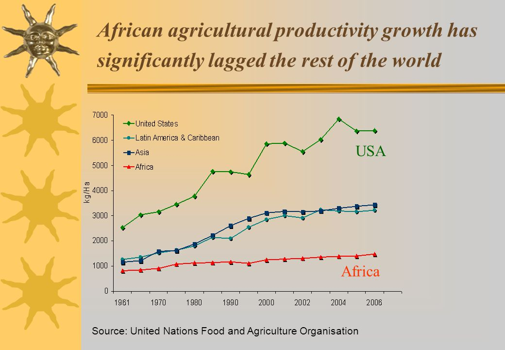African agricultural productivity growth has significantly lagged the rest of the world Source: United Nations Food and Agriculture Organisation USA Africa WHY.