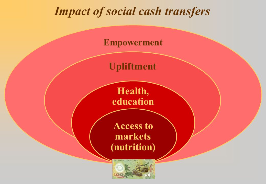 Social protection promotes better risk management and encourages investment
