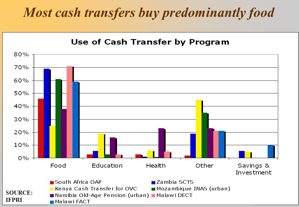 Most cash transfers buy predominantly food SOURCE: IFPRI