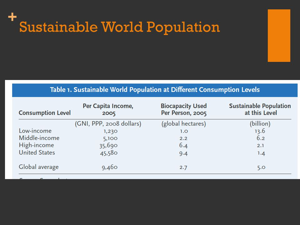 + Sustainable World Population