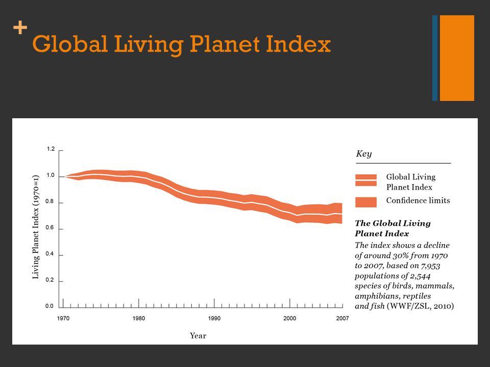 + Global Living Planet Index