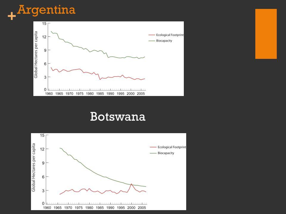 + Argentina Botswana