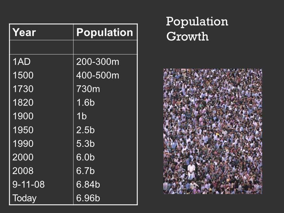Population Growth YearPopulation 1AD 1500 1730 1820 1900 1950 1990 2000 2008 9-11-08 Today 200-300m 400-500m 730m 1.6b 1b 2.5b 5.3b 6.0b 6.7b 6.84b 6.96b