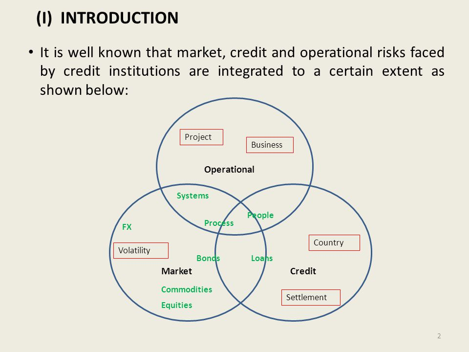 (I) INTRODUCTION It is well known that market, credit and operational risks faced by credit institutions are integrated to a certain extent as shown below: 2 Project Business Country Settlement Volatility Operational MarketCredit FX Equities Commodities BondsLoans People Process Systems