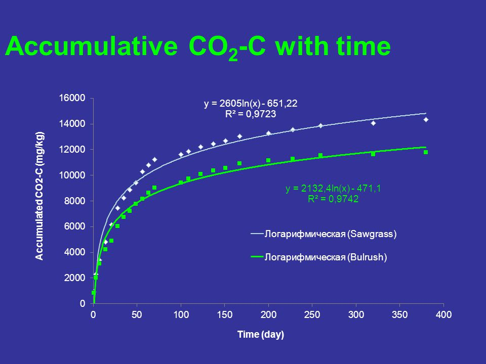 Accumulative CO 2 -C with time