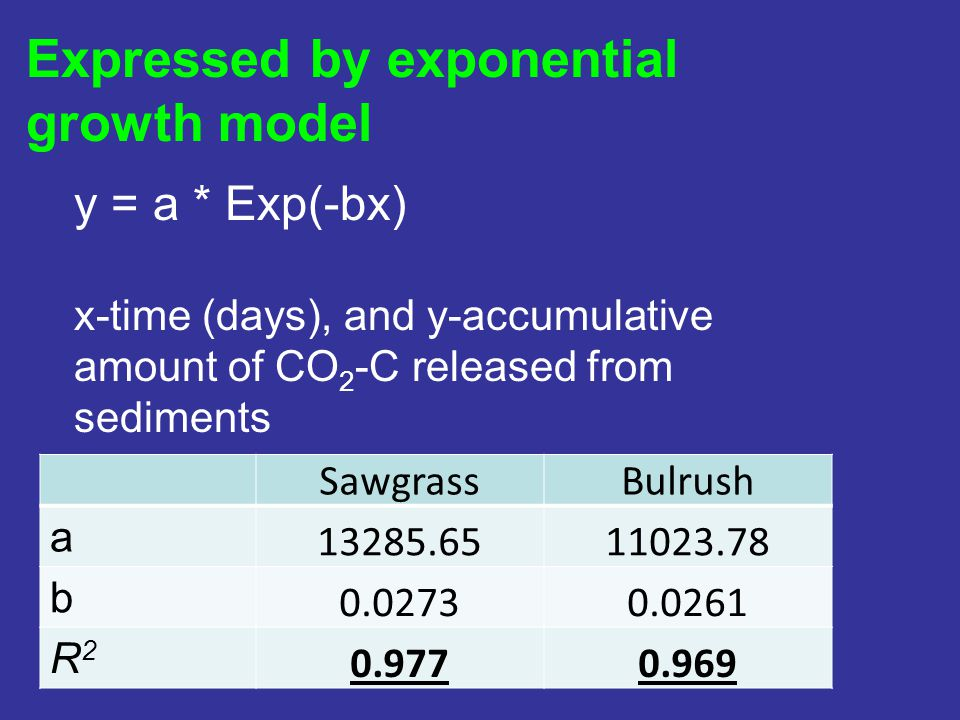 Expressed by exponential growth model SawgrassBulrush a 13285.6511023.78 b 0.02730.0261 R2R2 0.9770.969 y = a * Exp(-bx) x-time (days), and y-accumula