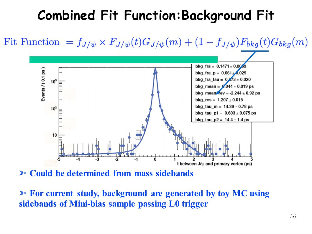 36 Combined Fit Function:Background Fit ➣ Could be determined from mass sidebands ➣ For current study, background are generated by toy MC using sidebands of Mini-bias sample passing L0 trigger