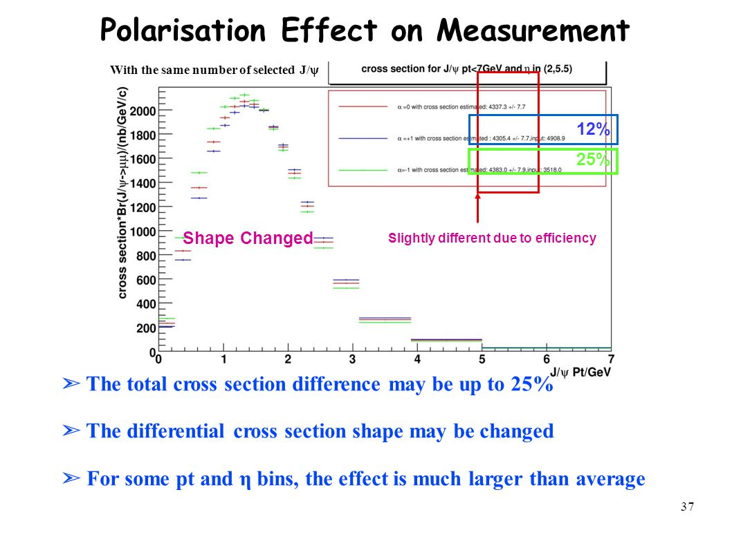 37 Shape Changed Slightly different due to efficiency 12% 25% With the same number of selected J/ψ Polarisation Effect on Measurement ➣ The total cross section difference may be up to 25% ➣ The differential cross section shape may be changed ➣ For some pt and η bins, the effect is much larger than average