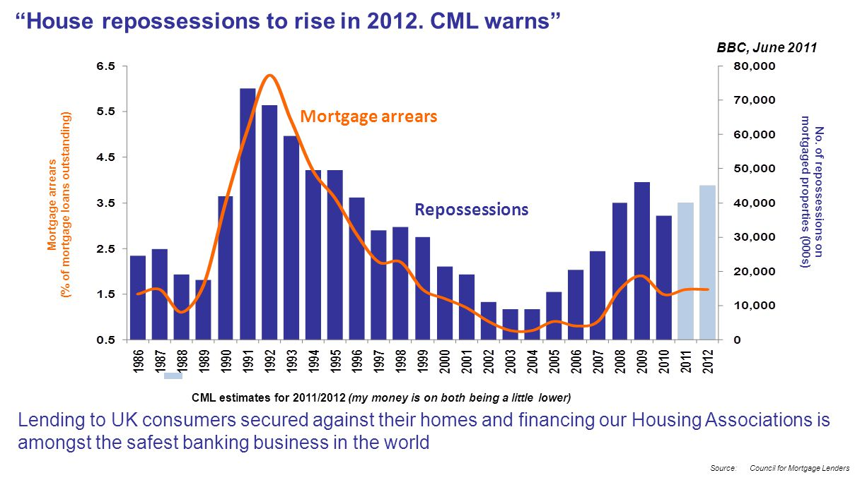 Lending to UK consumers secured against their homes and financing our Housing Associations is amongst the safest banking business in the world House repossessions to rise in 2012.