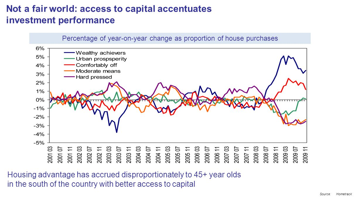 Not a fair world: access to capital accentuates investment performance Source:Hometrack Percentage of year-on-year change as proportion of house purchases Housing advantage has accrued disproportionately to 45+ year olds in the south of the country with better access to capital