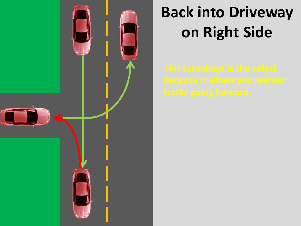 Back into Driveway on Right Side This turnabout is the safest because it allows you reenter traffic going forward.