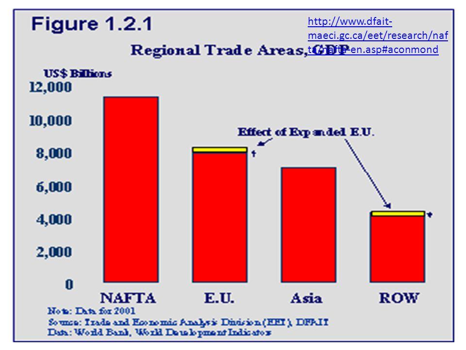 http://www.dfait- maeci.gc.ca/eet/research/naf ta/nafta-en.asp#aconmond