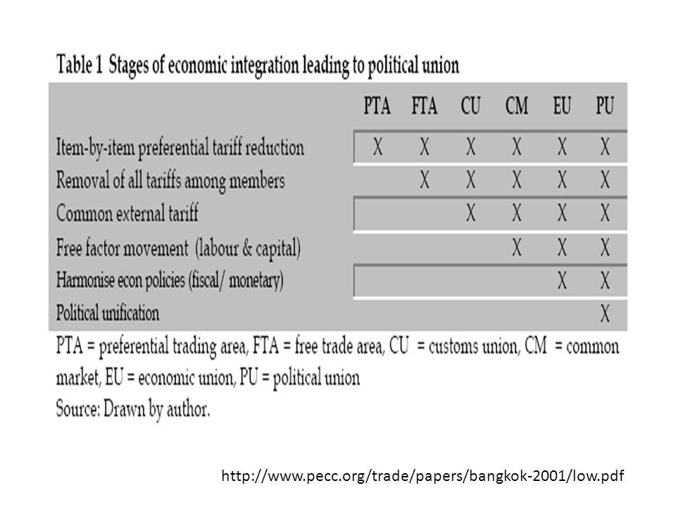 http://www.pecc.org/trade/papers/bangkok-2001/low.pdf