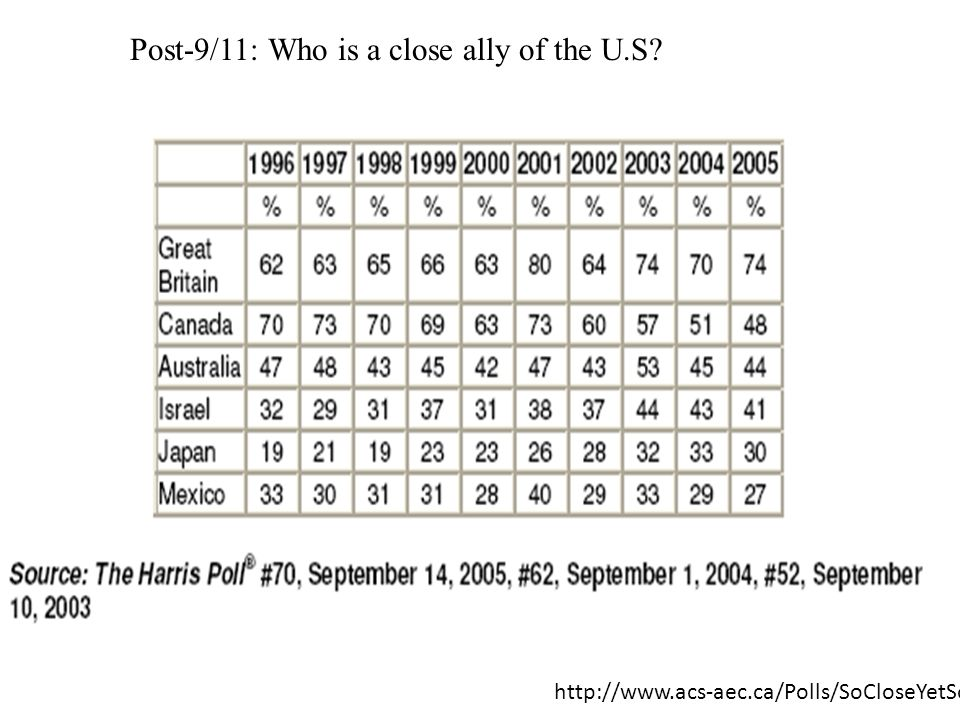 Post-9/11: Who is a close ally of the U.S? http://www.acs-aec.ca/Polls/SoCloseYetSoFar.pdf