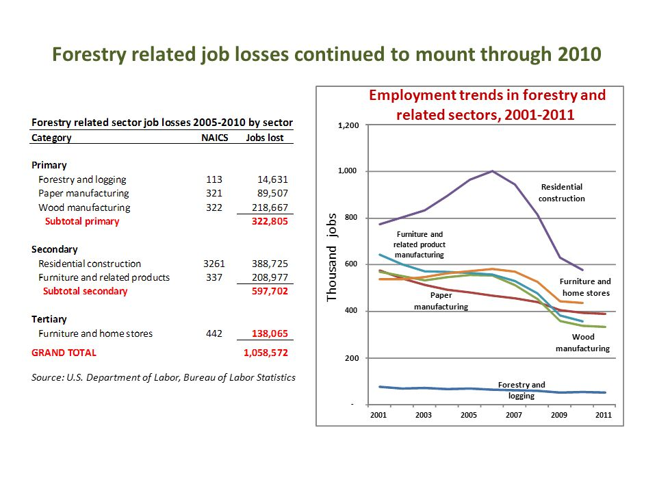 Forestry related job losses continued to mount through 2010 Source: U.S.