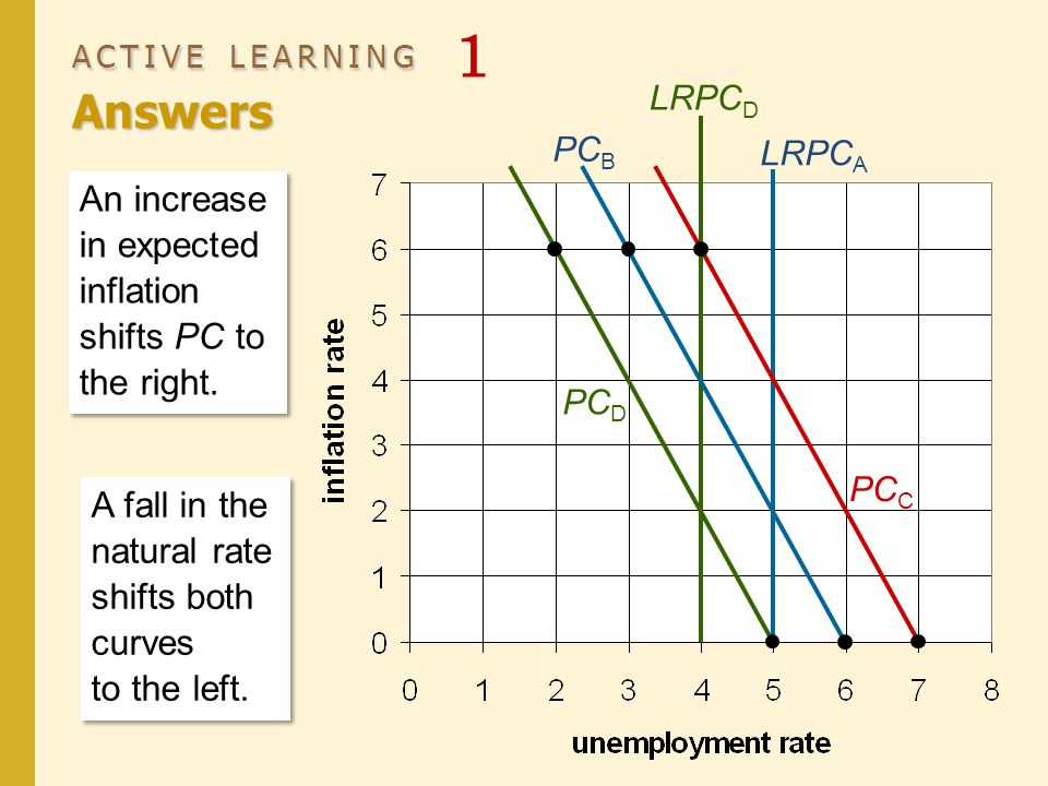 ACTIVE LEARNING Answers ACTIVE LEARNING 1 Answers LRPC A An increase in expected inflation shifts PC to the right. PC D LRPC D PC B PC C A fall in the