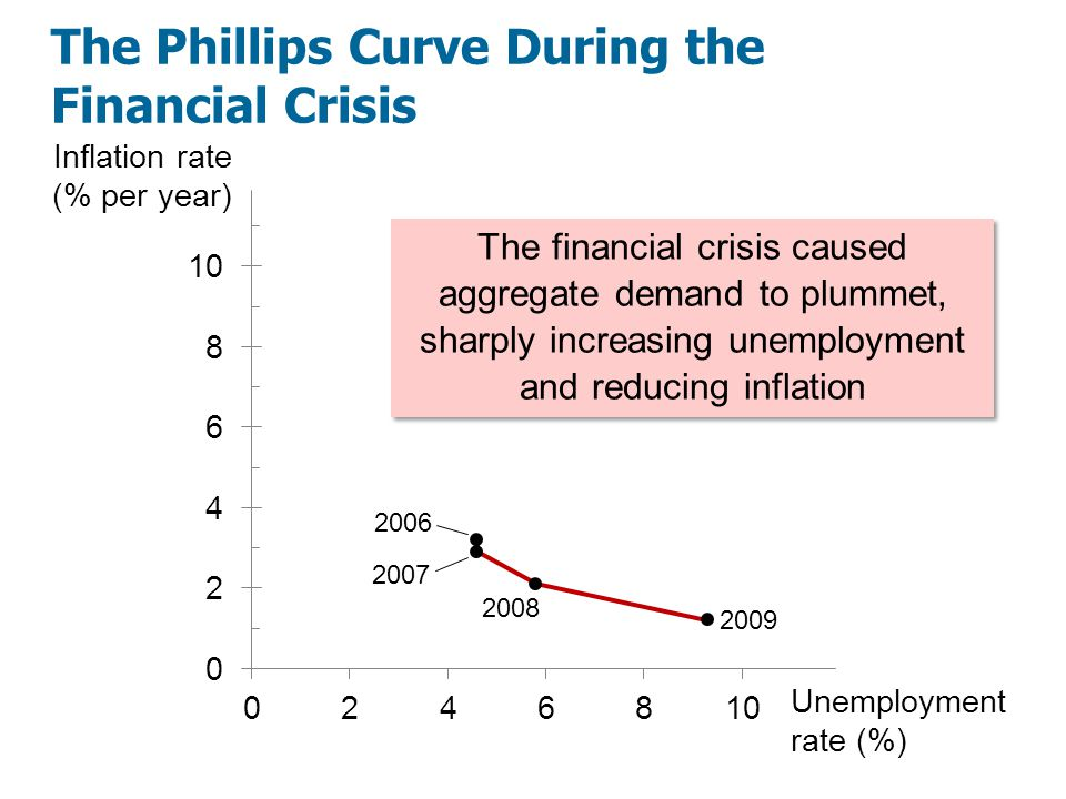 The Phillips Curve During the Financial Crisis Inflation rate (% per year) Unemployment rate (%) 2006 The financial crisis caused aggregate demand to