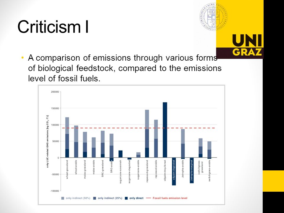 Criticism I A comparison of emissions through various forms of biological feedstock, compared to the emissions level of fossil fuels.