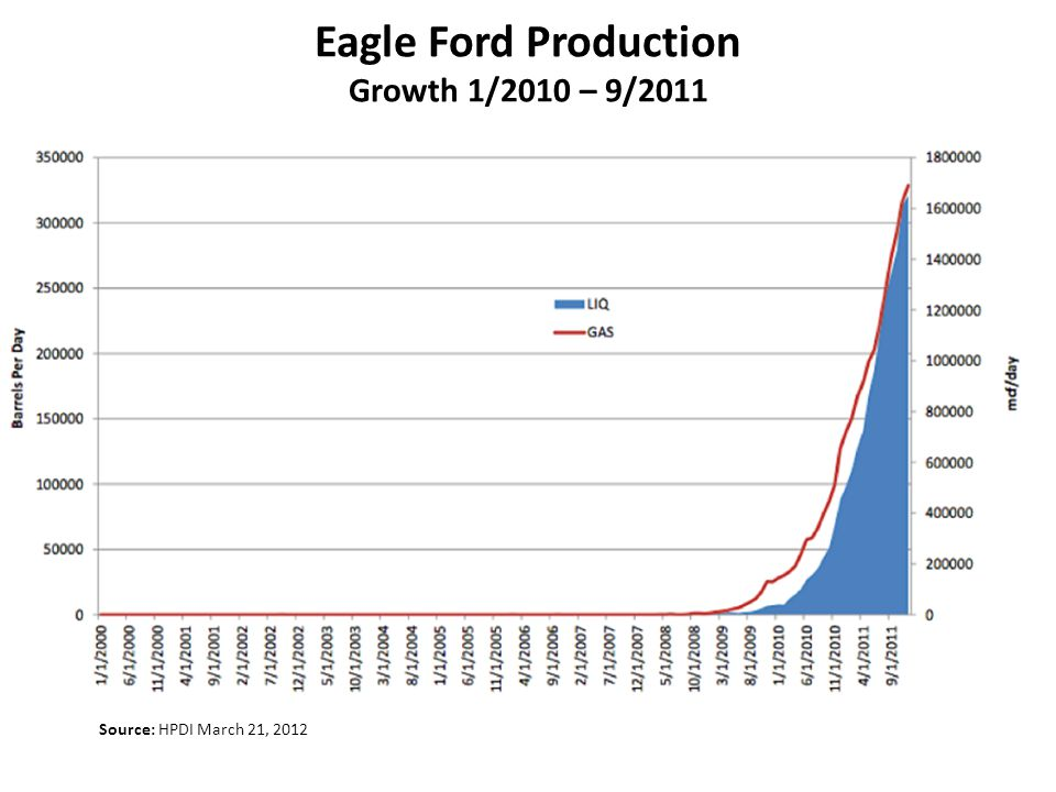 Eagle Ford Production Growth 1/2010 – 9/2011 Source: HPDI March 21, 2012