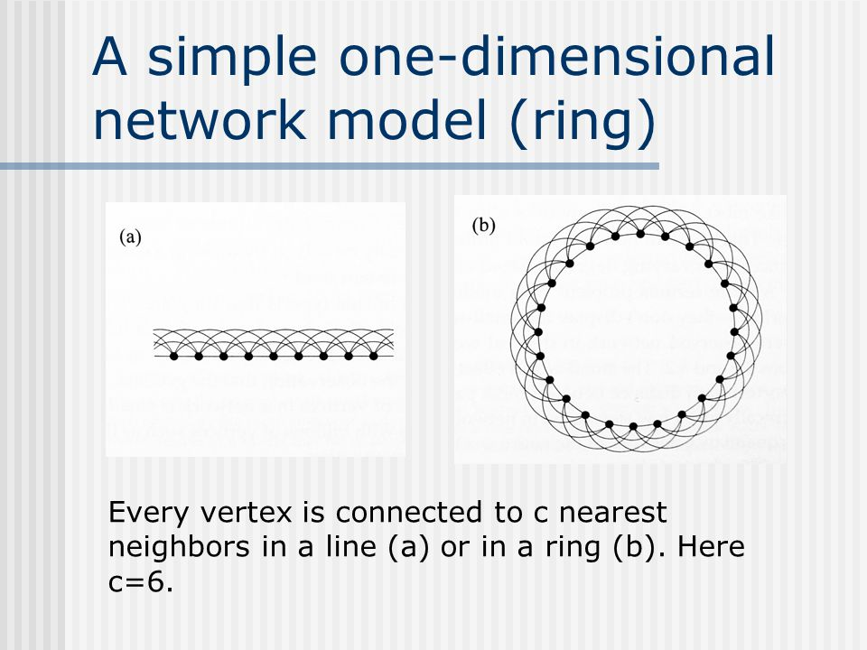 A simple one-dimensional network model (ring) Every vertex is connected to c nearest neighbors in a line (a) or in a ring (b). Here c=6.