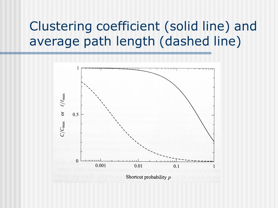 Clustering coefficient (solid line) and average path length (dashed line)